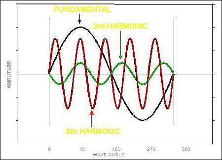 LOW VOLTAGE HARMONIC DISTORTION FILTER SYSTEM 1