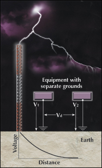 Less than 2-Ohm Faragauss electromagnetic grounding electrode systems 3